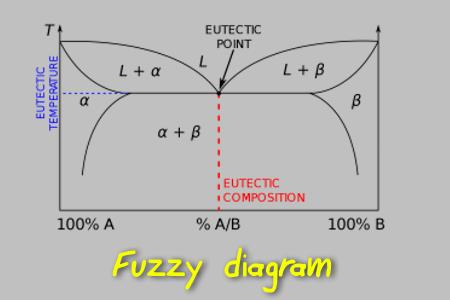 آموزش متالورژی فیزیکی 1